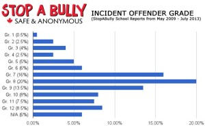 Bully Incident Offender Grade